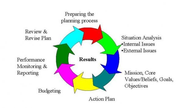 Successful Career Or Business Efforts Involve Strategic Planning,  Implementation, Monitoring, And Evaluation (which Will Ultimately Provide  Data That Will ...